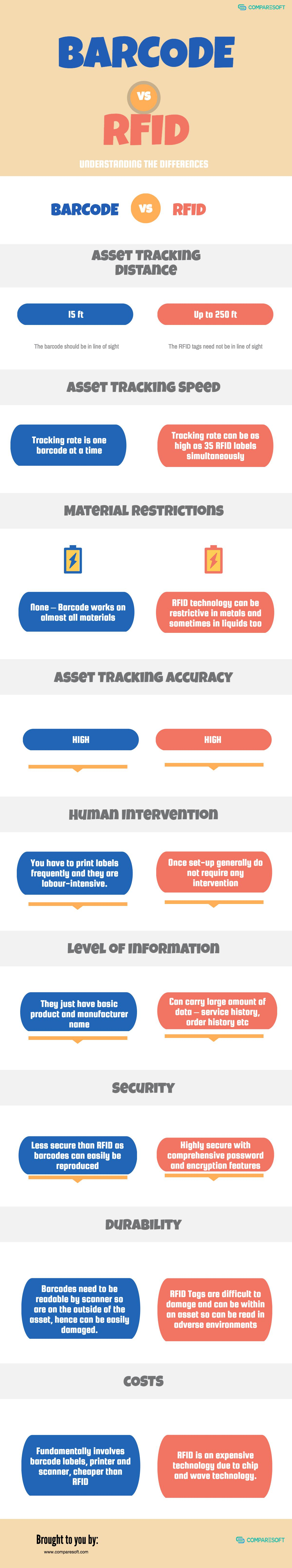 Asset Tracking Technologies; Barcode vs RFID