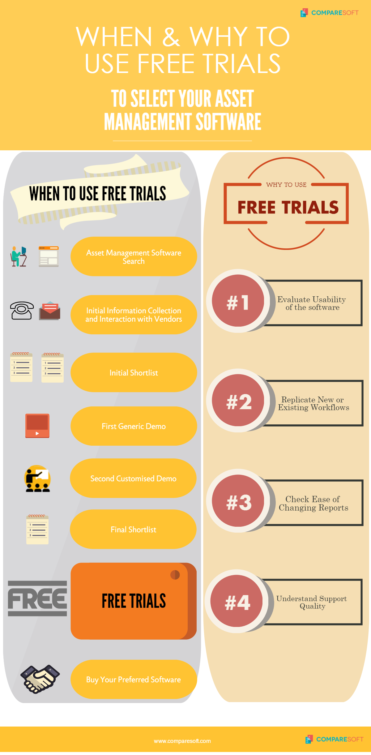 How to use Free Trials to Select your Asset Management Software