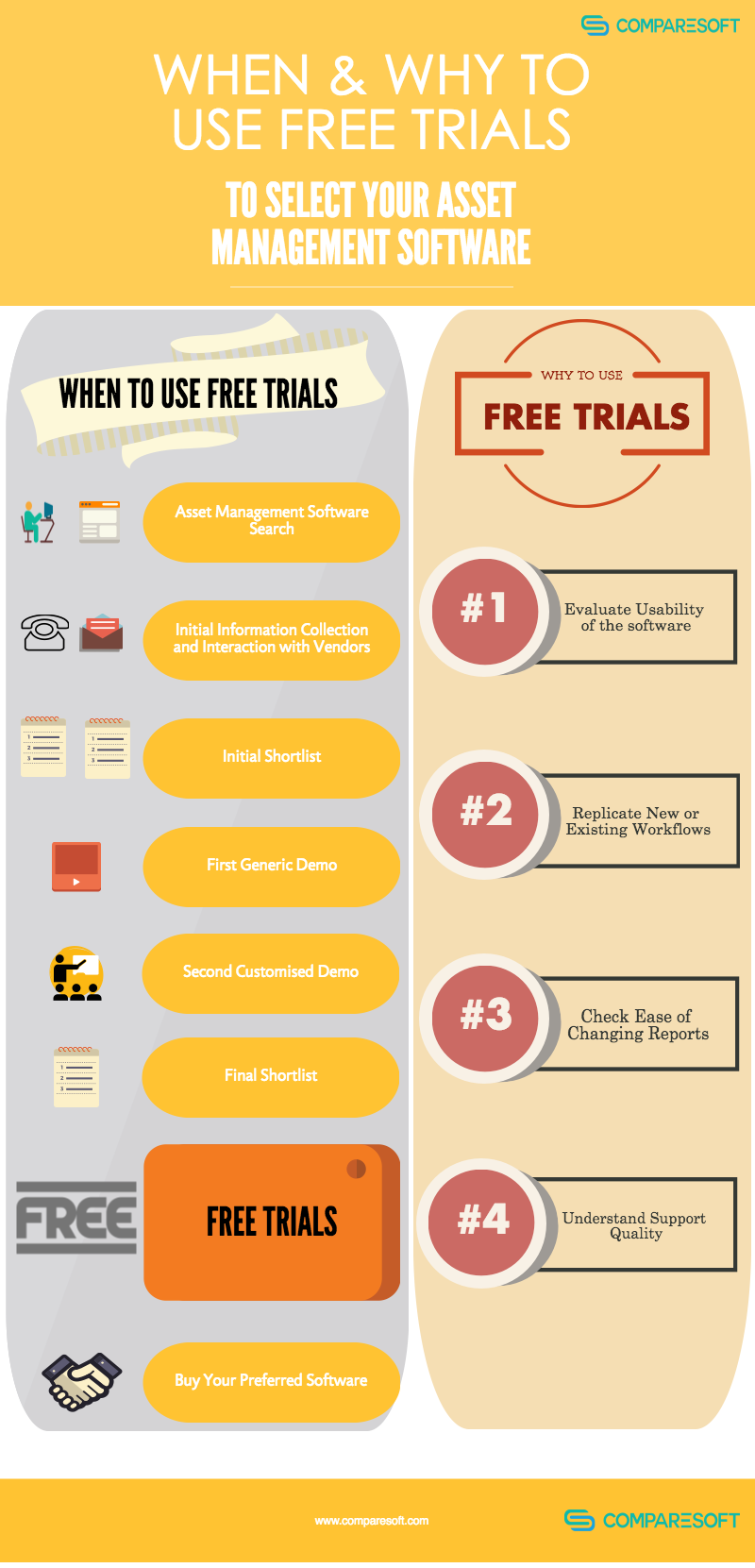 When and Why to Use Free Trials
