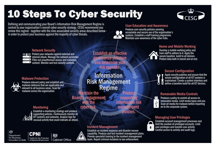 10 steps to cyber security by CESG