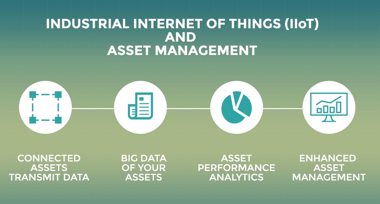 IIoT and Asset Management Software - Relationship Image