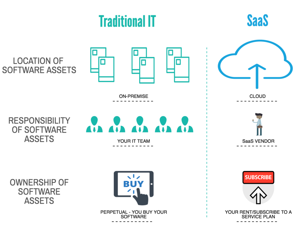 Image showing SaaS vs Traditional IT Setup