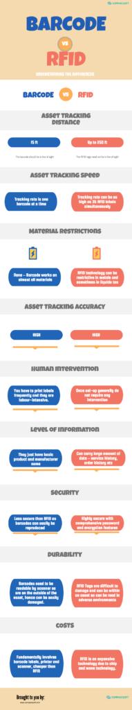 Barcode vs RFID Infographic