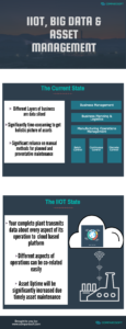 Infographic on IIoT, Big Data & Asset Management