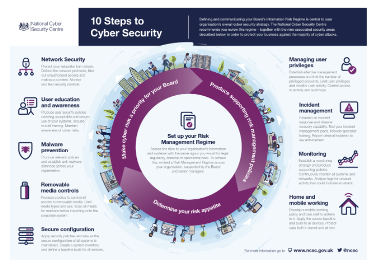 10 Steps to Cyber Security by National Cyber Security Centre