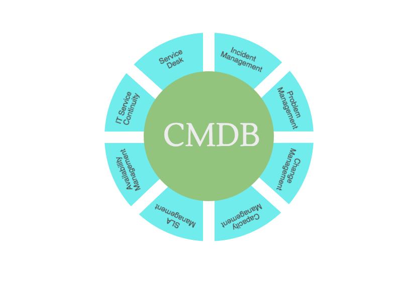 CMDB Explanation