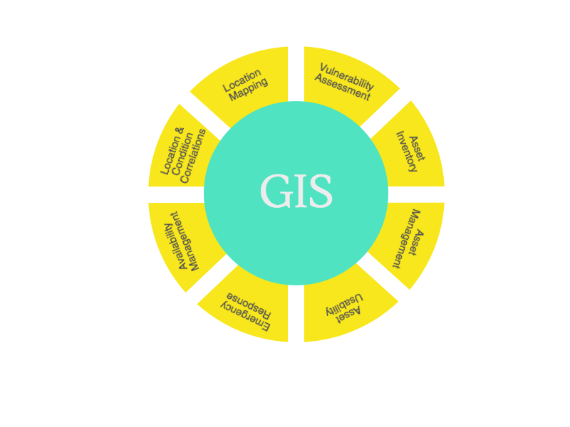 GIS Applications