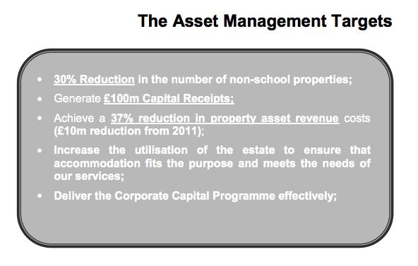 Asset Management Targets
