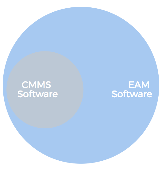 The real difference between CMMS & EAM