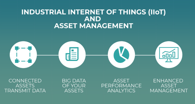 IIoT and Asset Management Software