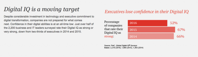 PwC Digital IQ Study