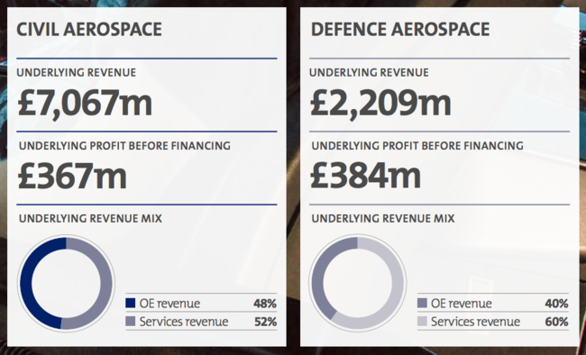 Civil vs Defence Aerospace