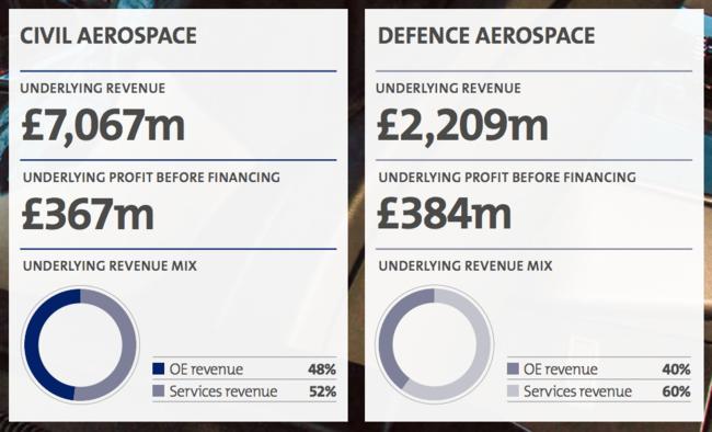 Civil vs Defence Aerospace