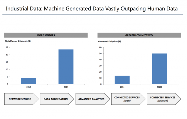 Data showing Machine Vs Human Data