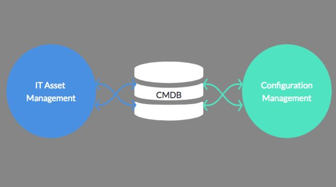 Relationship between CMDB, ITAM & Configuration Management