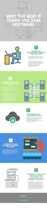 Infographic: Why the Best Teams use SAM Software