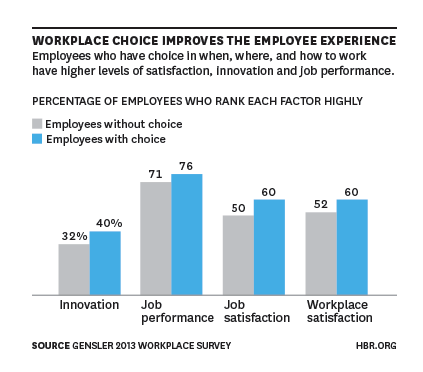 Office buildings and employee experience
