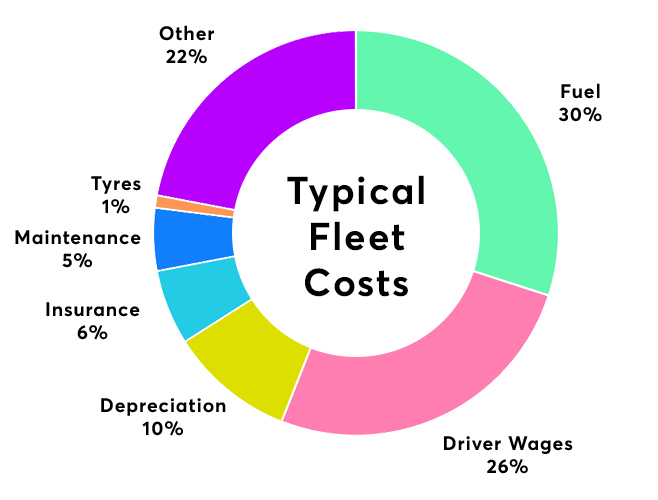 How GPS tracking can reduce fleet costs