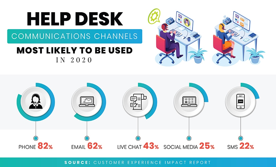 Most used communication channels in help desk software