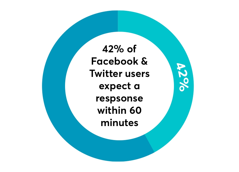 42% of social media users expect service and support within 60 minutes