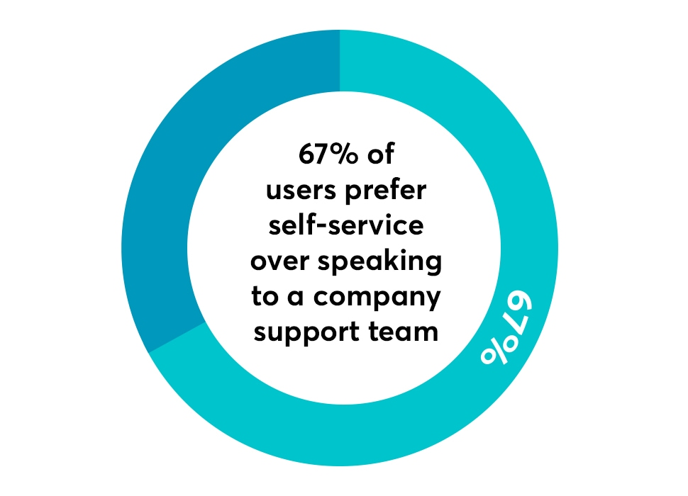 67% of users prefer using a help desk software self-service portal