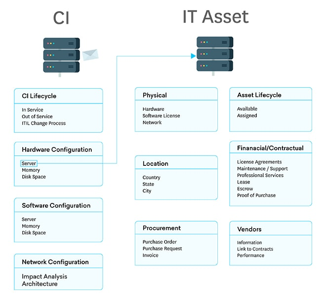 What Is the Difference Between CMDB and IT Asset Management